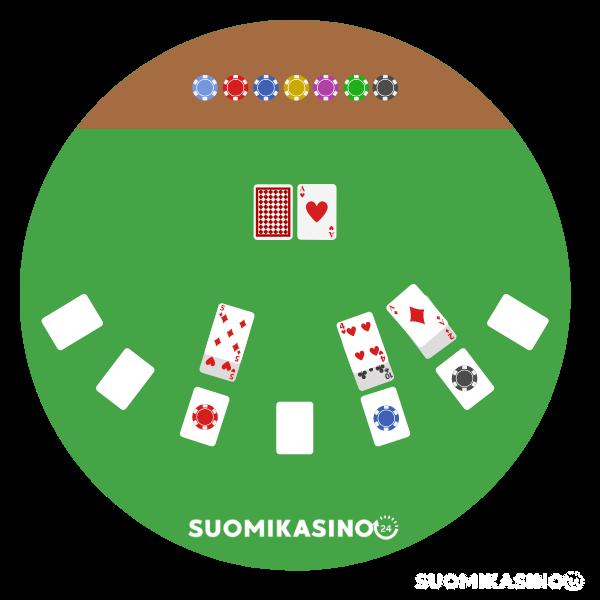 Pokerin säännöt